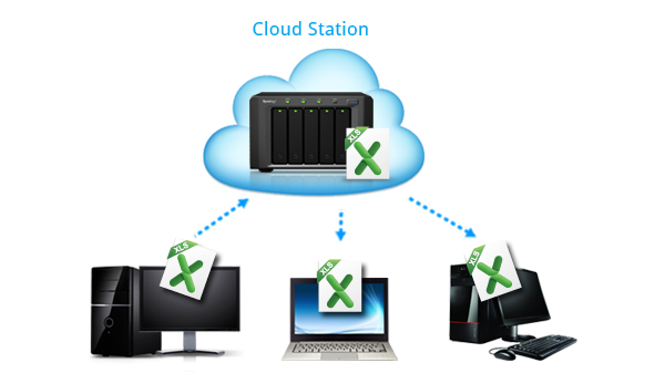 Cloud_Station_exampel